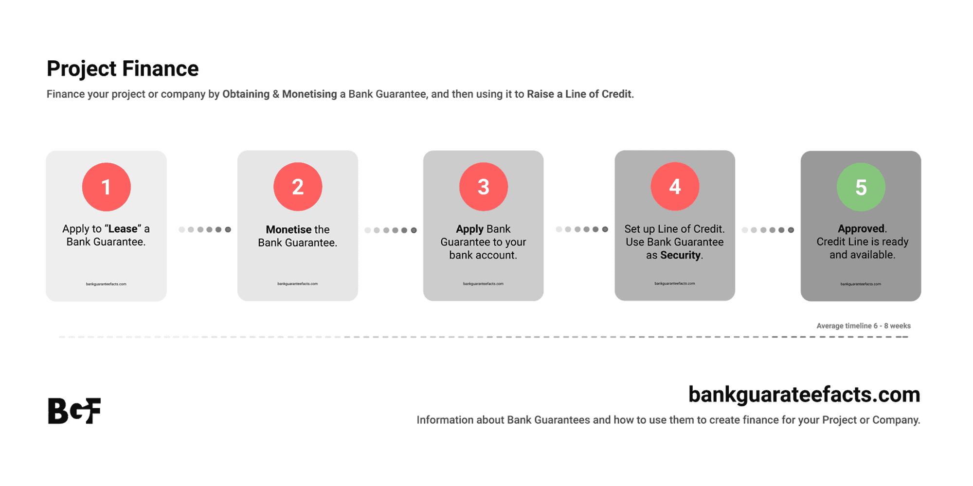 project finance using bank guarantees